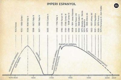 Imperi espanyol