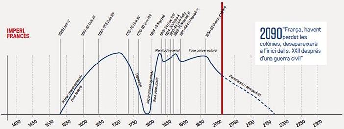 Gráfica de Alexandre Deulofeu sobre la evolución y el descenso del imperio francés. Sàpiens.