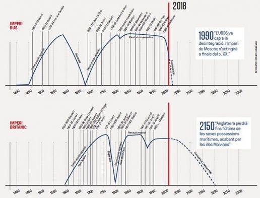 Gráfica de Alexandre Deulofeu con la evolución y la caída de los imperios ruso y británico. Sàpiens.