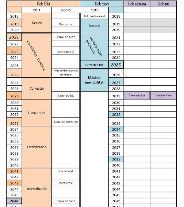 Figura 1: Proposta de cronologia pels EUA en relació a d'altres països durant els propers 25 anys.