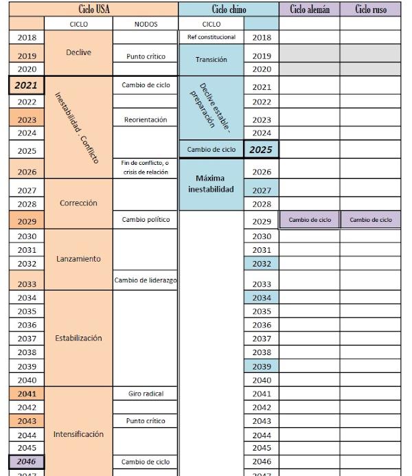 Figura 1: Propuesta de cronología para los EUA en relación a otros países durante los próximos 25 años.