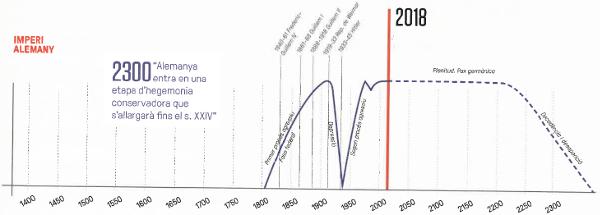 Imperio alemán. Infografías: Gerard Casadevall.